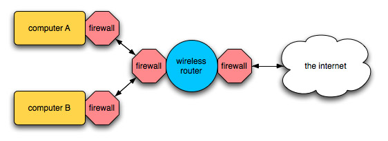 networking  max talking to max   cycling      the above diagram shows a basic networking setup  two computers are connected to a wireless router  which is in turn connected to the internet