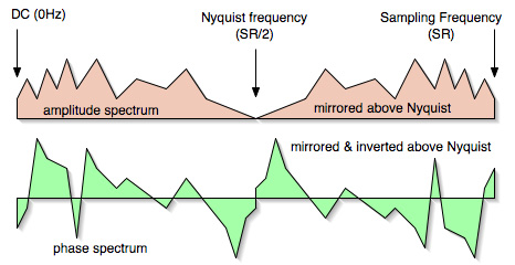 Fig. 2 – Diagram of the FFT Spectrum